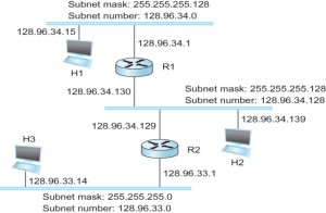 subnetting ip router