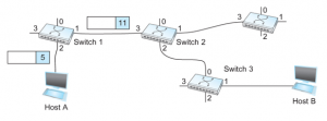 virtual circuit switching